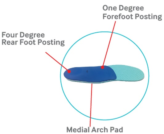 Active Function Insoles