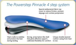 Learn About the Four Step System by Powerstep
