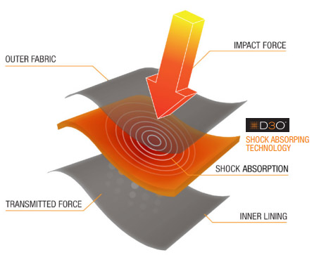 D3O Material Absorbs Shocks To Protect Feet